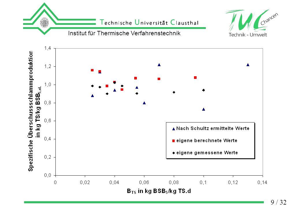 Institut für Thermische Verfahrenstechnik 20 / 32 Exactly Bio-Balance & Influences
