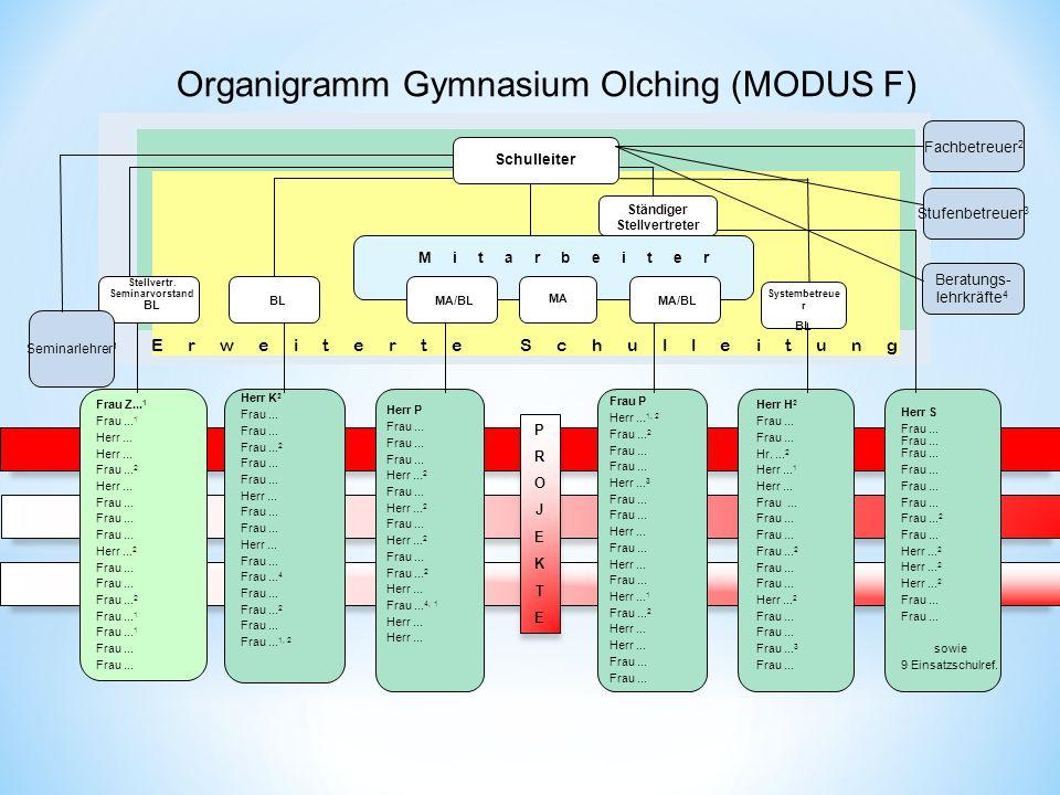 Organigramm Gymnasium Olching (MODUS F) Schulleiter Mitarbeiter Frau Z... 1 Frau... 1 Herr... Frau... 2 Herr... Frau... Herr... 2 Frau... Frau... 2 Fr