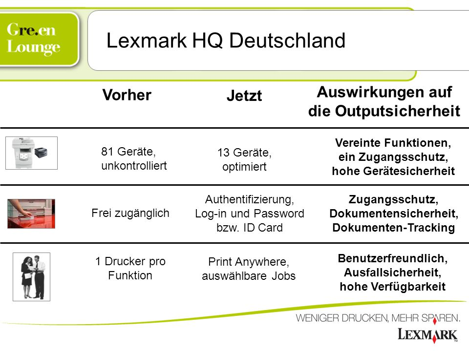 Lexmark HQ Deutschland 1 Drucker pro Funktion Frei zugänglich 81 Geräte, unkontrolliert Vorher Auswirkungen auf die Outputsicherheit Vereinte Funktion