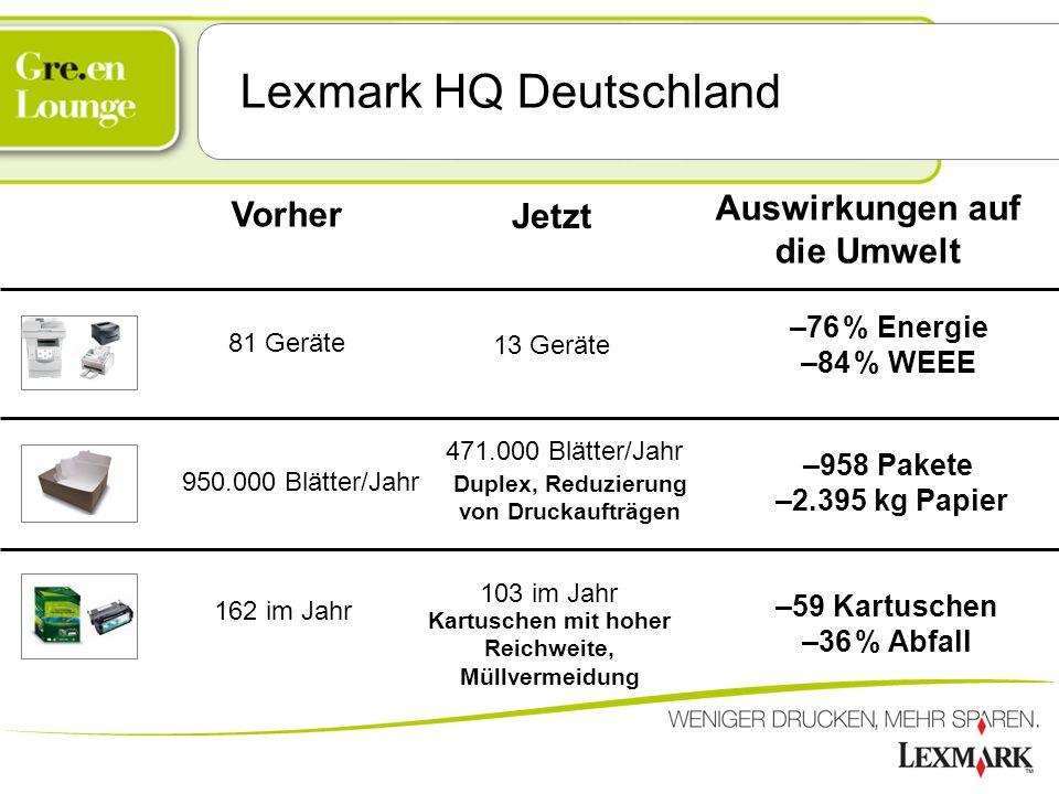 Lexmark HQ Deutschland 162 im Jahr 950.000 Blätter/Jahr 81 Geräte Vorher Auswirkungen auf die Umwelt –76 % Energie –84 % WEEE –59 Kartuschen –36 % Abf