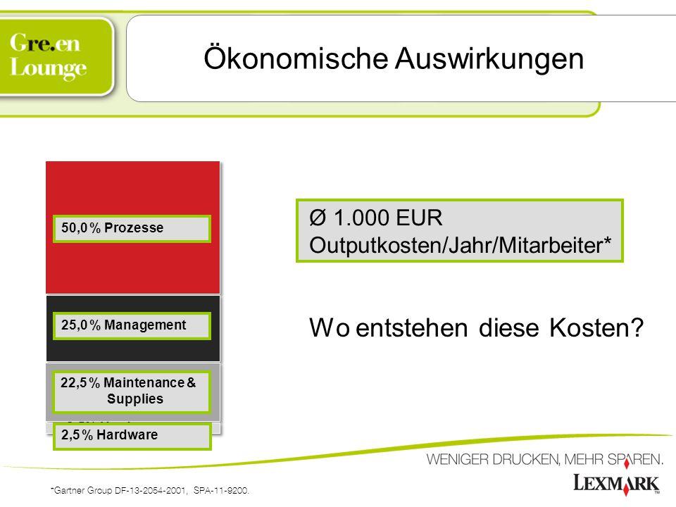 Ökonomische Auswirkungen Wo entstehen diese Kosten? Ø 1.000 EUR Outputkosten/Jahr/Mitarbeiter* *Gartner Group DF-13-2054-2001, SPA-11-9200. 50,0 % Pro