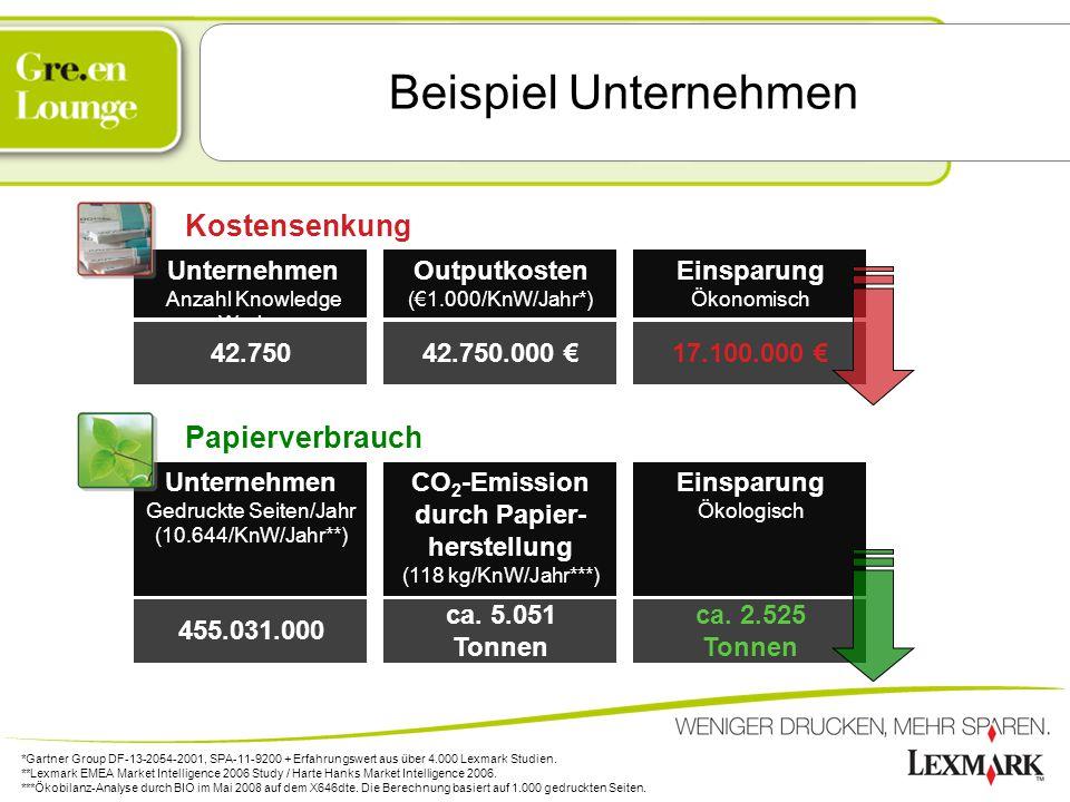 Beispiel Unternehmen Unternehmen Anzahl Knowledge Worker 42.750 Unternehmen Gedruckte Seiten/Jahr (10.644/KnW/Jahr**) 455.031.000 Outputkosten (€1.000