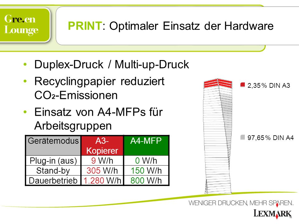 PRINT: Optimaler Einsatz der Hardware Duplex-Druck / Multi-up-Druck Recyclingpapier reduziert CO 2 -Emissionen Einsatz von A4-MFPs für Arbeitsgruppen