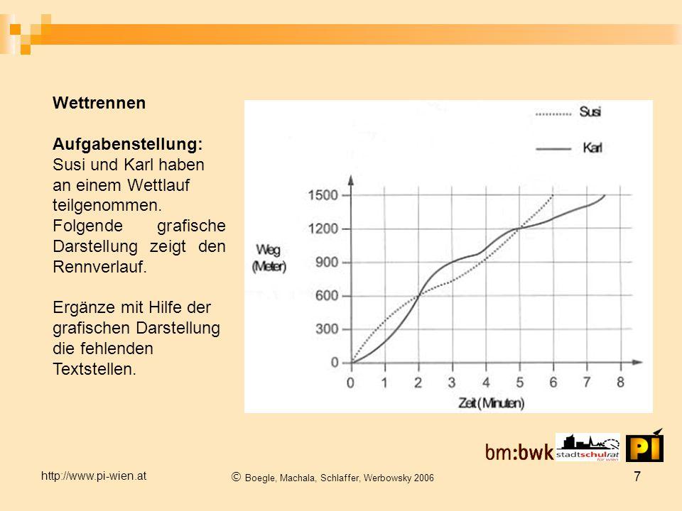 http://www.pi-wien.at  Boegle, Machala, Schlaffer, Werbowsky 2006 7 Wettrennen Aufgabenstellung: Susi und Karl haben an einem Wettlauf teilgenommen.