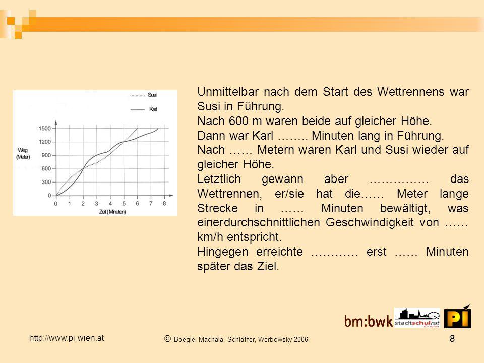http://www.pi-wien.at  Boegle, Machala, Schlaffer, Werbowsky 2006 8 Unmittelbar nach dem Start des Wettrennens war Susi in Führung.