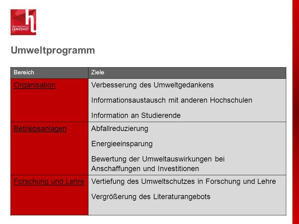 EMAS an der Hochschule Landshut Jeder kann handeln:  Abfall grundsätzlich vermeiden.