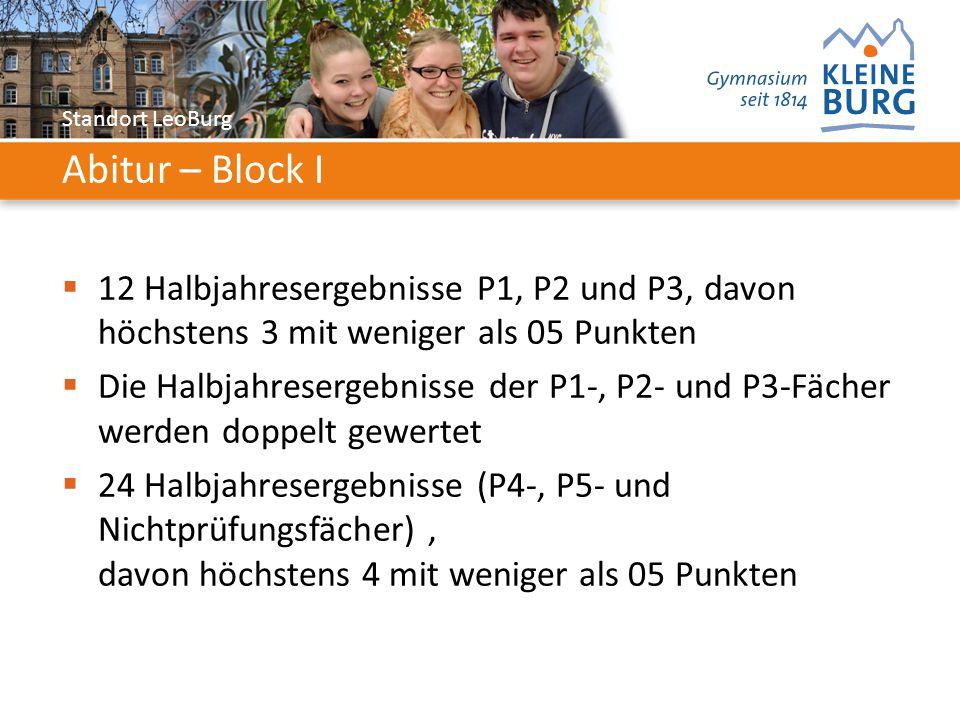 Standort LeoBurg Abitur – Block I  12 Halbjahresergebnisse P1, P2 und P3, davon höchstens 3 mit weniger als 05 Punkten  Die Halbjahresergebnisse der P1-, P2- und P3-Fächer werden doppelt gewertet  24 Halbjahresergebnisse (P4-, P5- und Nichtprüfungsfächer), davon höchstens 4 mit weniger als 05 Punkten