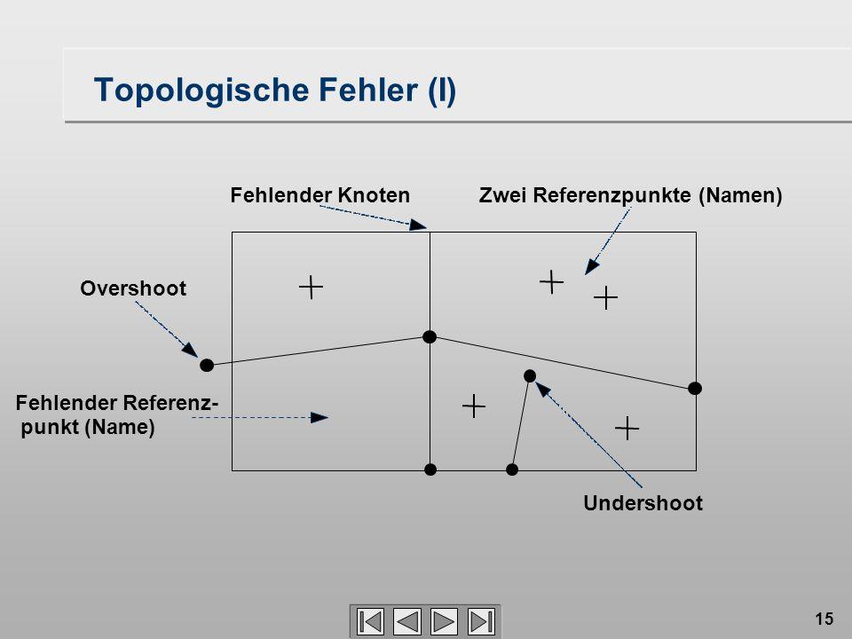 15 Topologische Fehler (I) Fehlender KnotenZwei Referenzpunkte (Namen) Undershoot Overshoot Fehlender Referenz- punkt (Name)