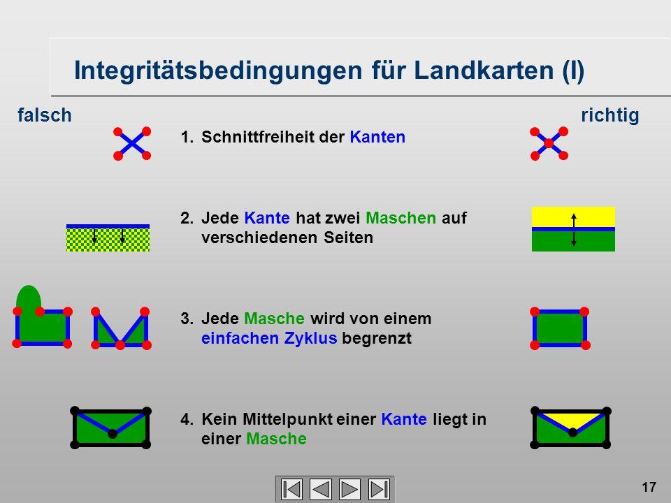 17 Integritätsbedingungen für Landkarten (I) 1. Schnittfreiheit der Kanten 2. Jede Kante hat zwei Maschen auf verschiedenen Seiten 3. Jede Masche wird