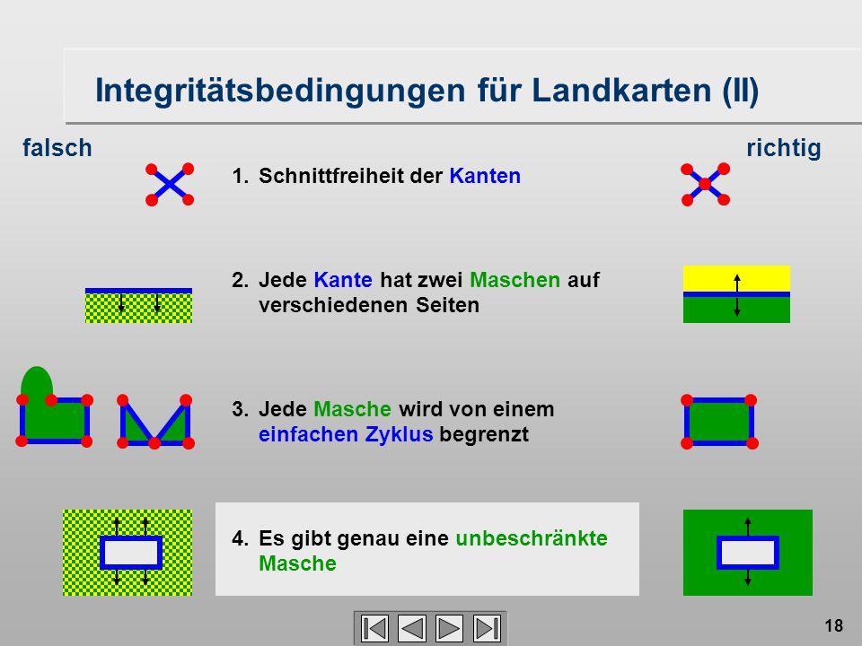 18 Integritätsbedingungen für Landkarten (II) 1. Schnittfreiheit der Kanten 2. Jede Kante hat zwei Maschen auf verschiedenen Seiten 3. Jede Masche wir