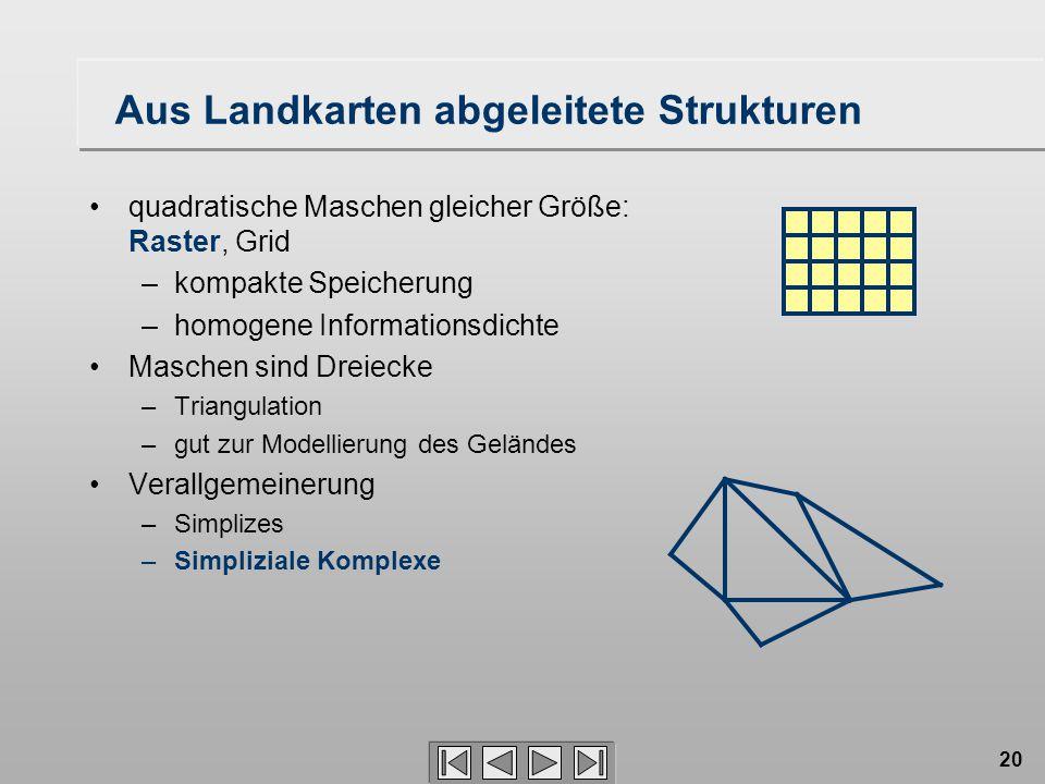 20 Aus Landkarten abgeleitete Strukturen quadratische Maschen gleicher Größe: Raster, Grid –kompakte Speicherung –homogene Informationsdichte Maschen sind Dreiecke –Triangulation –gut zur Modellierung des Geländes Verallgemeinerung –Simplizes –Simpliziale Komplexe