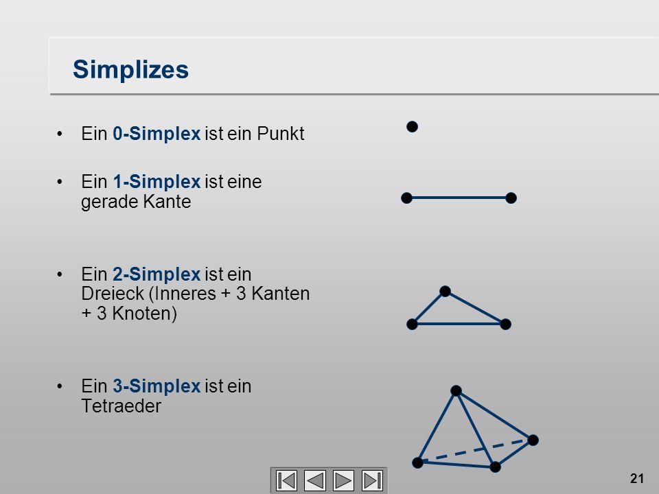 21 Simplizes Ein 0-Simplex ist ein Punkt Ein 1-Simplex ist eine gerade Kante Ein 2-Simplex ist ein Dreieck (Inneres + 3 Kanten + 3 Knoten) Ein 3-Simplex ist ein Tetraeder