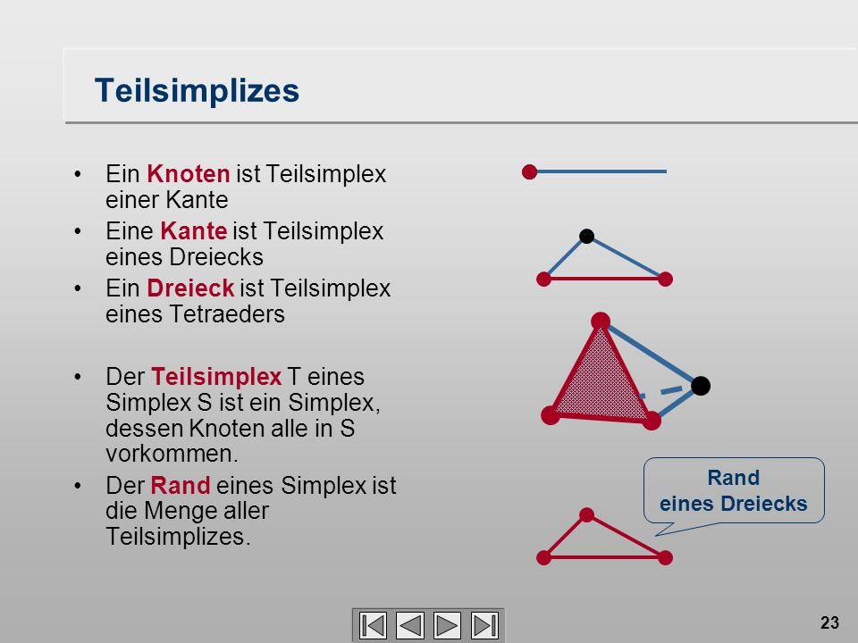 23 Teilsimplizes Ein Knoten ist Teilsimplex einer Kante Eine Kante ist Teilsimplex eines Dreiecks Ein Dreieck ist Teilsimplex eines Tetraeders Der Teilsimplex T eines Simplex S ist ein Simplex, dessen Knoten alle in S vorkommen.