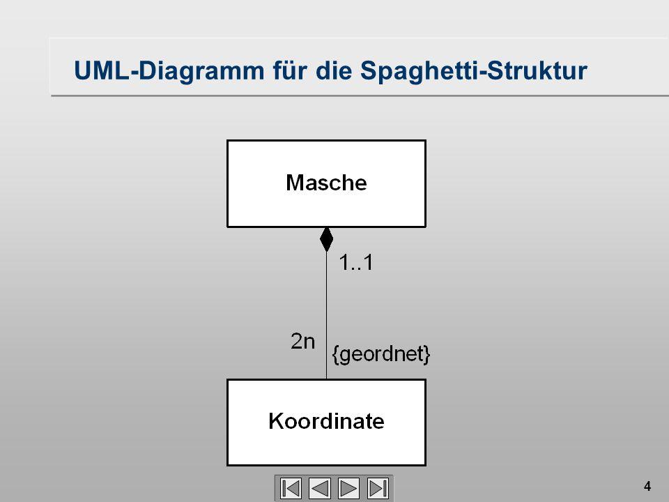 4 UML-Diagramm für die Spaghetti-Struktur