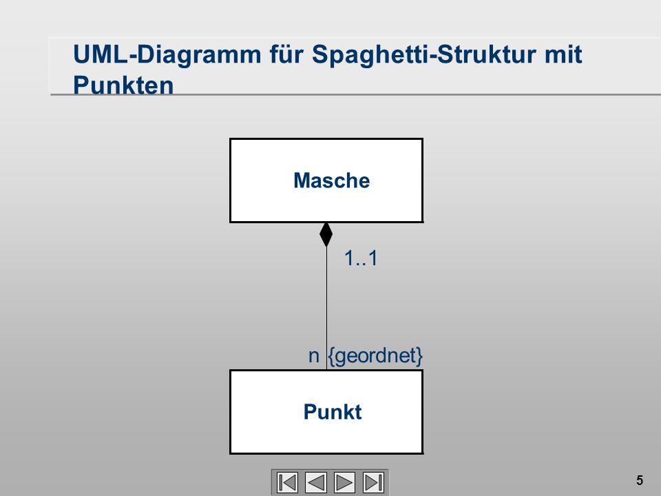 5 Masche Punkt n 1..1 {geordnet} UML-Diagramm für Spaghetti-Struktur mit Punkten