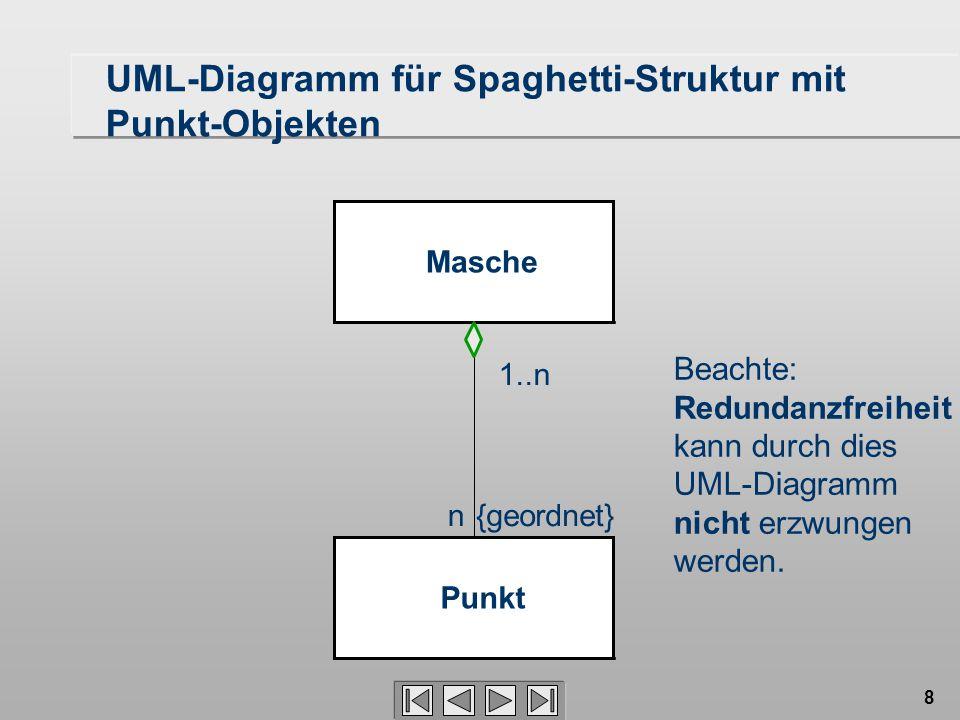 8 Masche Punkt n 1..n {geordnet} Beachte: Redundanzfreiheit kann durch dies UML-Diagramm nicht erzwungen werden.