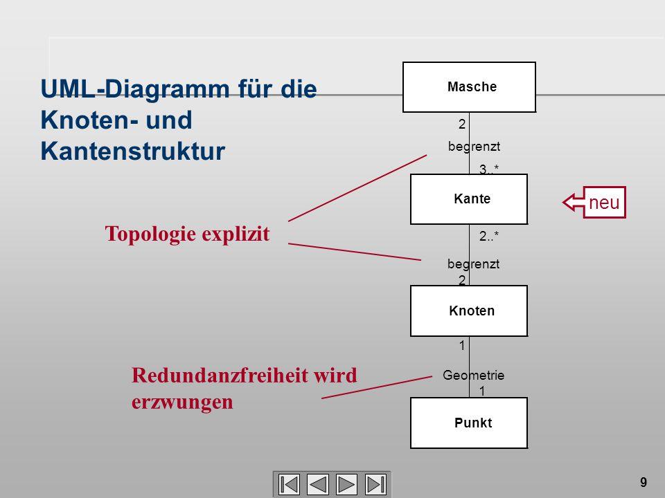 9 UML-Diagramm für die Knoten- und Kantenstruktur 3..* Masche 2 begrenzt Kante 2 2..* begrenzt Knoten Punkt 1 1 Geometrie neu Topologie explizit Redundanzfreiheit wird erzwungen