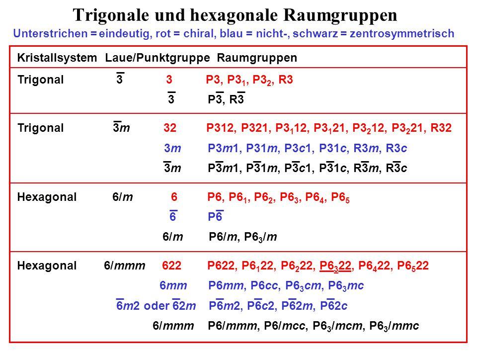 Trigonale und hexagonale Raumgruppen Unterstrichen = eindeutig, rot = chiral, blau = nicht-, schwarz = zentrosymmetrisch Kristallsystem Laue/Punktgruppe Raumgruppen Trigonal 3 3 P3, P3 1, P3 2, R3 3 P3, R3 Trigonal 3m 32 P312, P321, P3 1 12, P3 1 21, P3 2 12, P3 2 21, R32 3m P3m1, P31m, P3c1, P31c, R3m, R3c Hexagonal 6/m 6 P6, P6 1, P6 2, P6 3, P6 4, P6 5 6 P6 6/m P6/m, P6 3 /m Hexagonal 6/mmm 622 P622, P6 1 22, P6 2 22, P6 3 22, P6 4 22, P6 5 22 6mm P6mm, P6cc, P6 3 cm, P6 3 mc 6m2 oder 62m P6m2, P6c2, P62m, P62c 6/mmm P6/mmm, P6/mcc, P6 3 /mcm, P6 3 /mmc
