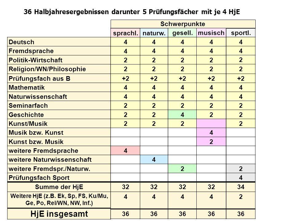 36 Halbjahresergebnissen darunter 5 Prüfungsfächer mit je 4 HjE naturw. 4 4 2 2 +2 4 4 2 2 2 4 32 4 36 Deutsch Fremdsprache Politik-Wirtschaft Religio