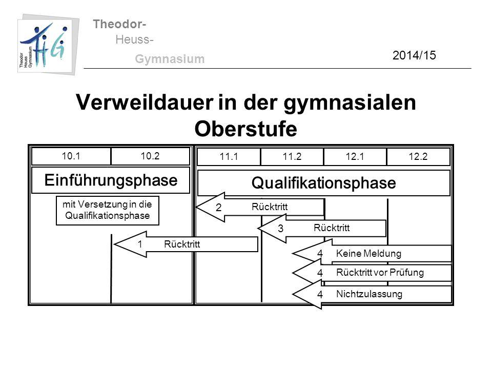 Theodor- Heuss- Gymnasium 2014/15 Verweildauer in der gymnasialen Oberstufe 11.111.212.112.2 Qualifikationsphase 10.110.2 Einführungsphase mit Versetz