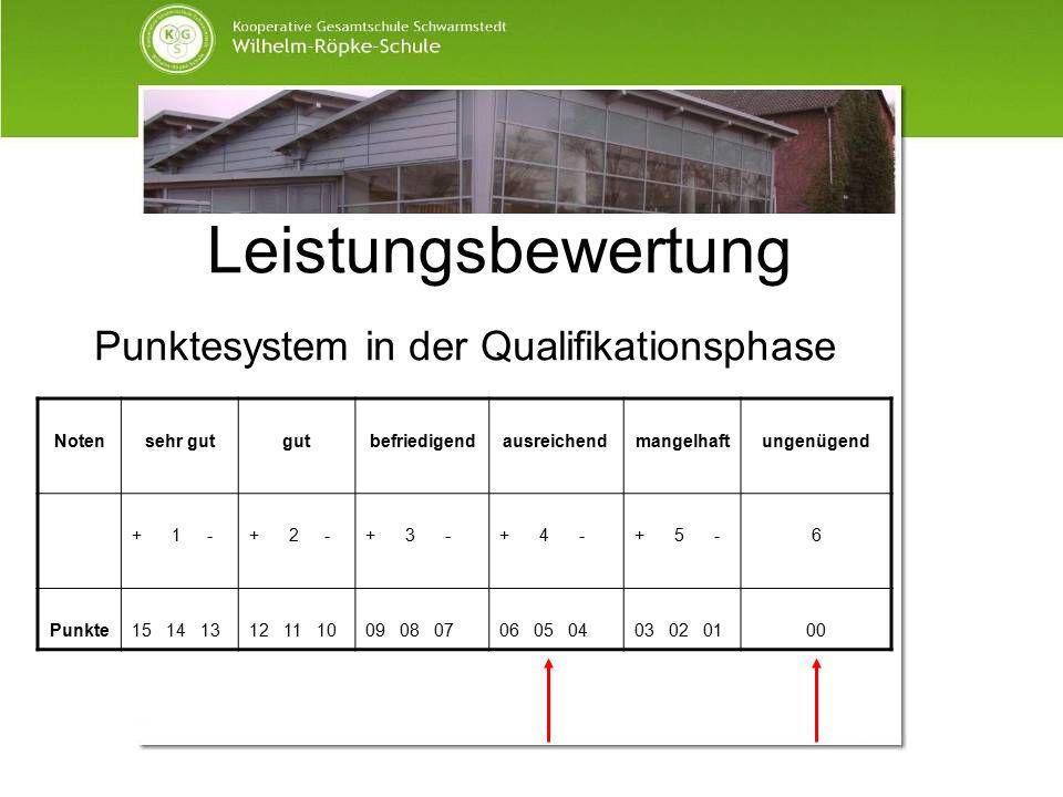 Leistungsbewertung Punktesystem in der Qualifikationsphase Notensehr gutgutbefriedigendausreichendmangelhaftungenügend + 1 -+ 2 -+ 3 -+ 4 -+ 5 -6 Punk