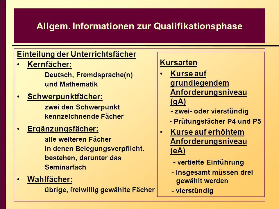 Allgem. Informationen zur Qualifikationsphase Einteilung der Unterrichtsfächer Kernfächer: Deutsch, Fremdsprache(n) und Mathematik Schwerpunktfächer: