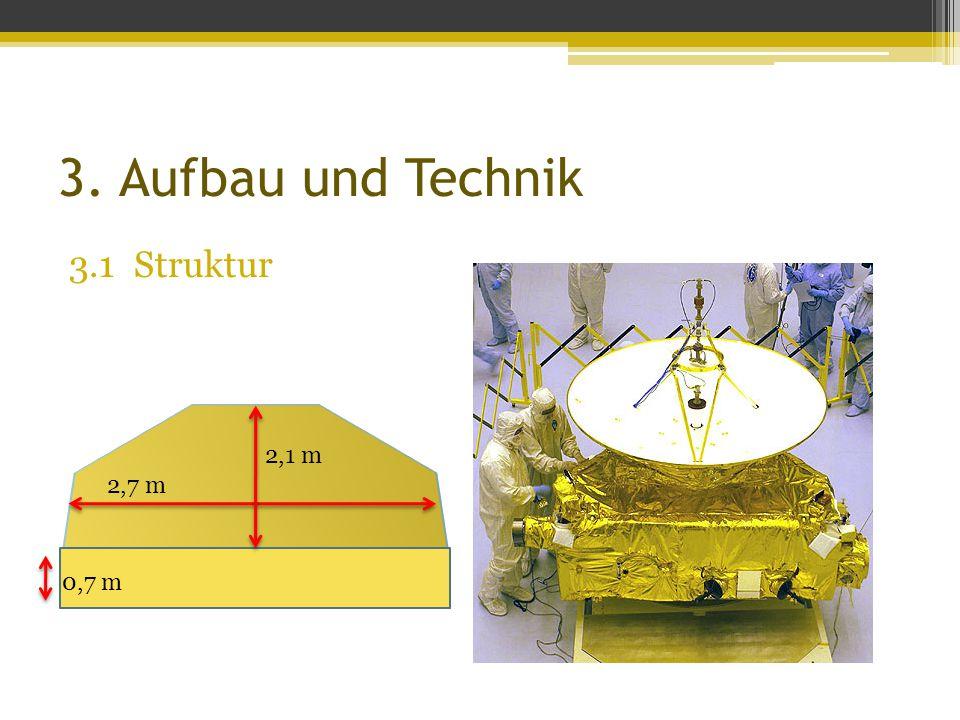3. Aufbau und Technik 3.1 Struktur 2,7 m 2,1 m 0,7 m