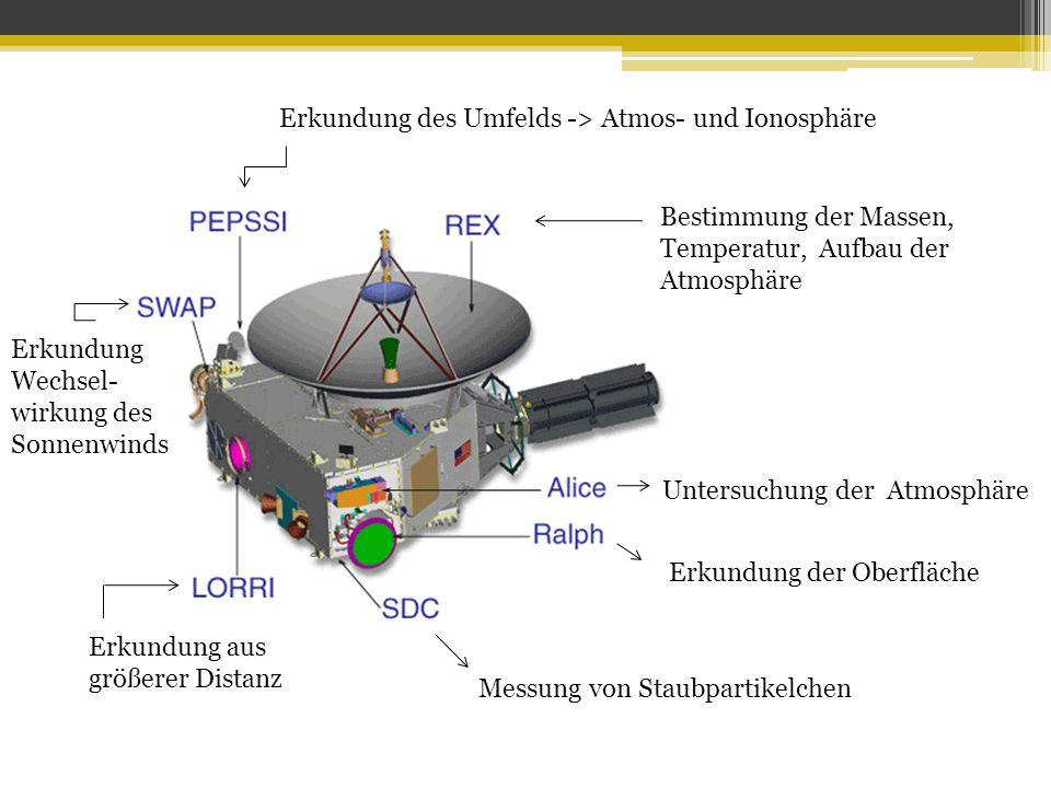 Untersuchung der Atmosphäre Erkundung der Oberfläche Messung von Staubpartikelchen Bestimmung der Massen, Temperatur, Aufbau der Atmosphäre Erkundung