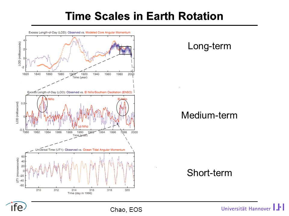 Time Scales in Earth Rotation Chao, EOS Long-term Medium-term Short-term