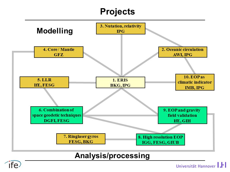 Projects Modelling Analysis/processing 3. Nutation, relativity IPG 5.