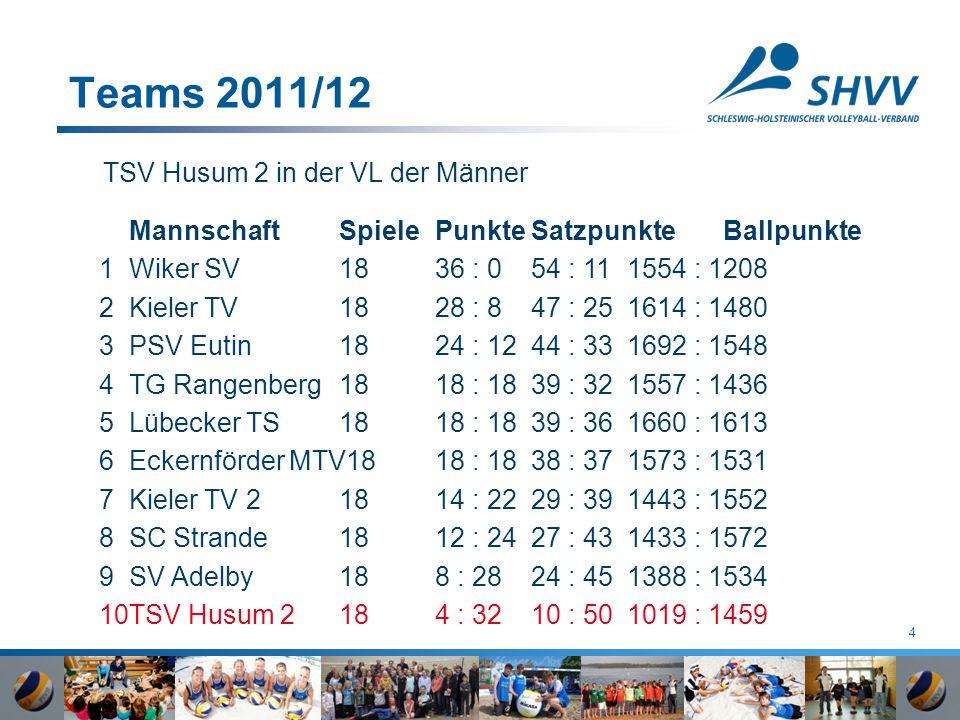 4 Teams 2011/12 TSV Husum 2 in der VL der Männer MannschaftSpielePunkteSatzpunkteBallpunkte 1Wiker SV 1836 : 054 : 111554 : 1208 2Kieler TV 1828 : 847