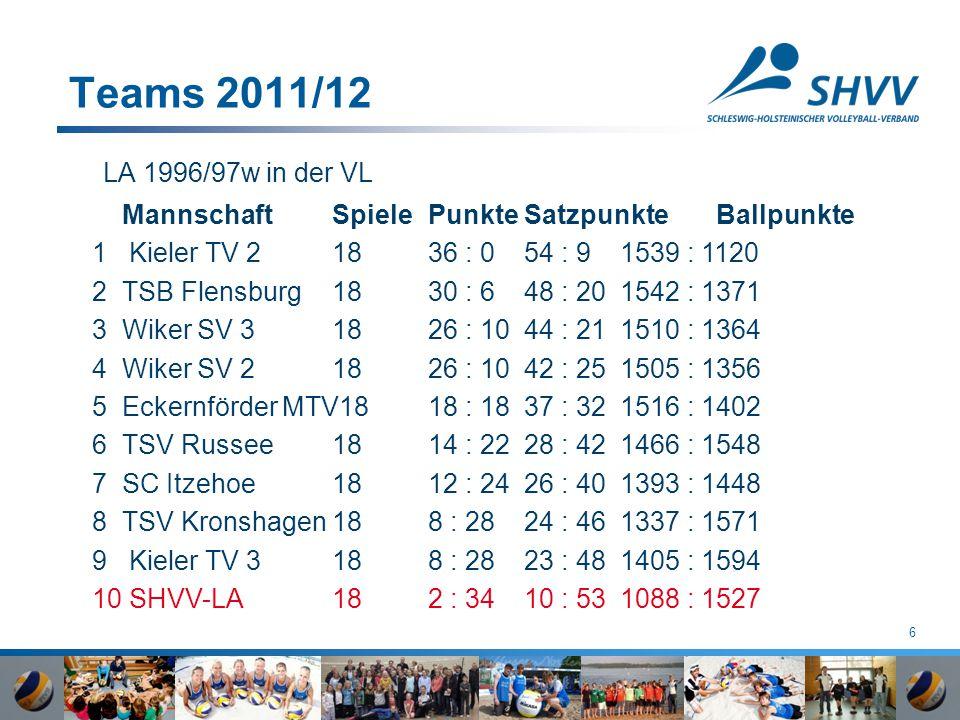 6 Teams 2011/12 LA 1996/97w in der VL MannschaftSpielePunkteSatzpunkteBallpunkte 1 Kieler TV 2 1836 : 054 : 91539 : 1120 2TSB Flensburg 1830 : 648 : 2