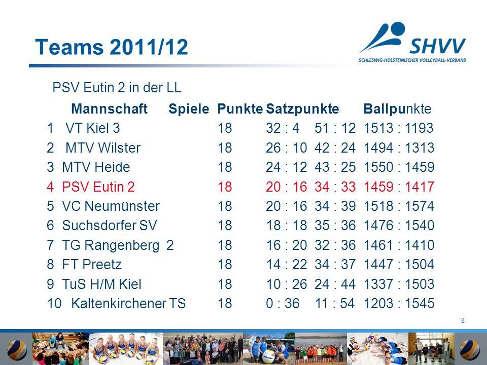 8 Teams 2011/12 PSV Eutin 2 in der LL MannschaftSpielePunkteSatzpunkteBallpunkte 1 VT Kiel 3 1832 : 451 : 121513 : 1193 2 MTV Wilster 1826 : 1042 : 24