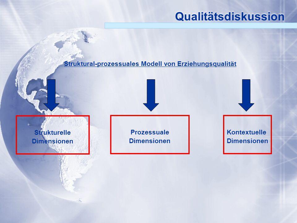Qualitätsdiskussion Strukturelle Dimensionen Struktural-prozessuales Modell von Erziehungsqualität Prozessuale Dimensionen Kontextuelle Dimensionen