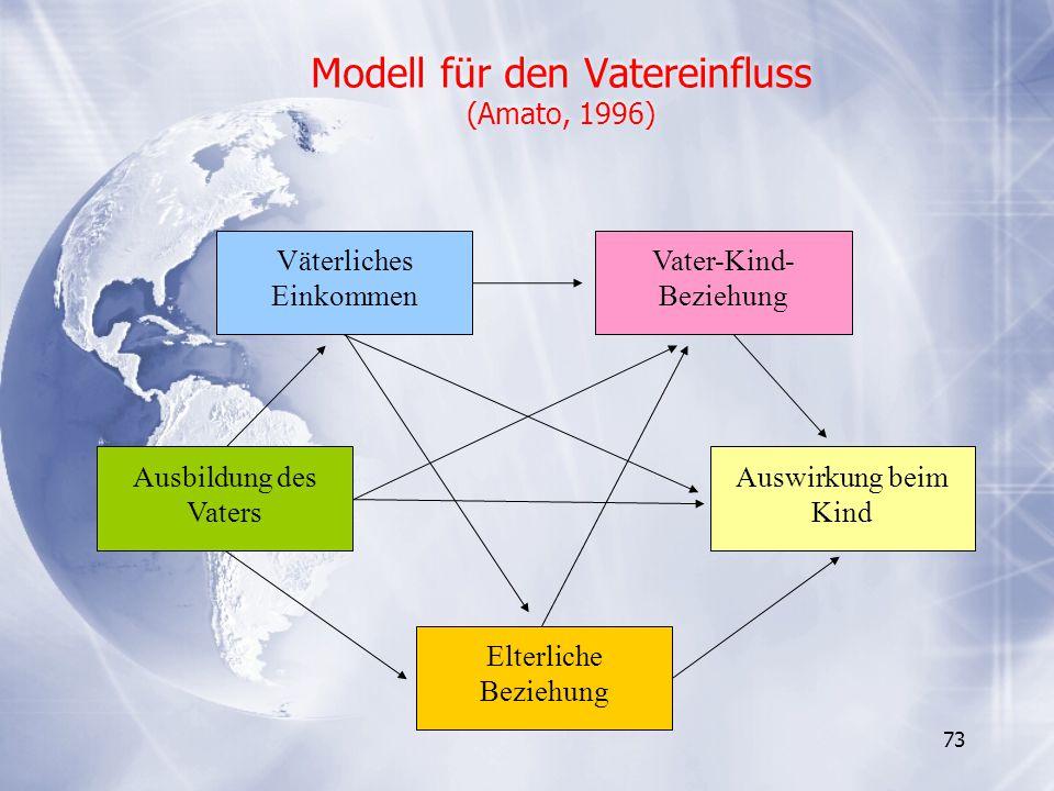 73 Modell für den Vatereinfluss (Amato, 1996) Väterliches Einkommen Vater-Kind- Beziehung Ausbildung des Vaters Auswirkung beim Kind Elterliche Bezieh