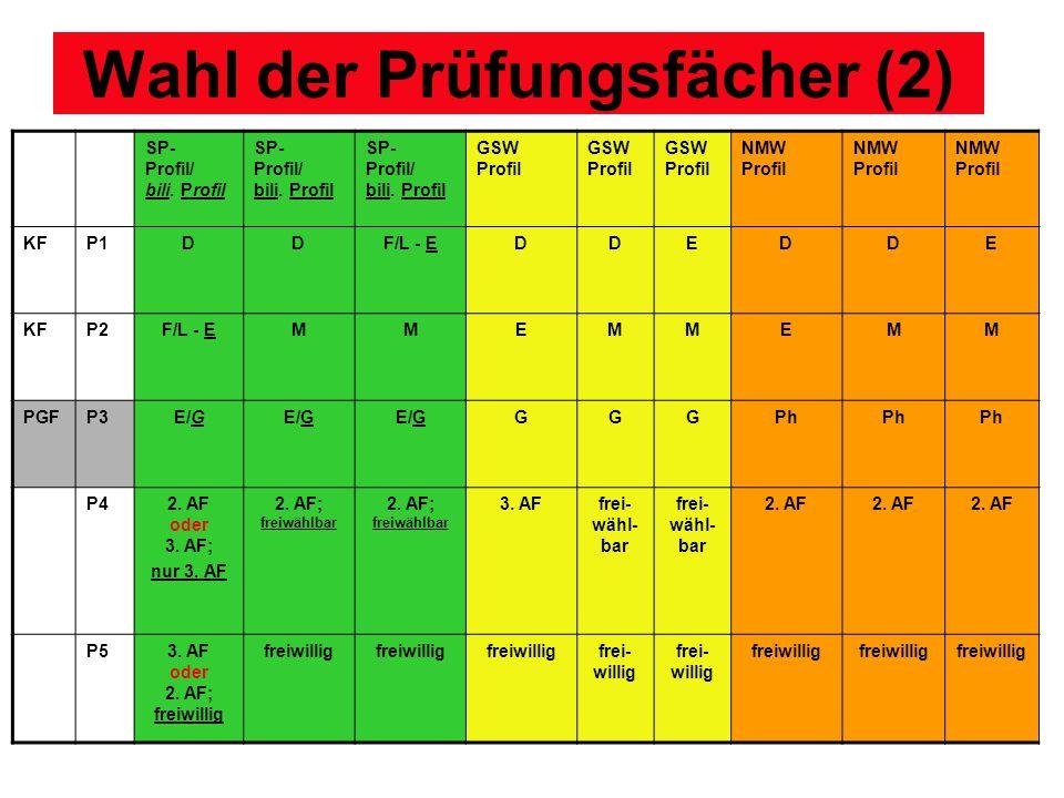 Wahl der Prüfungsfächer (2) SP- Profil/ bili. Profil GSW Profil NMW Profil KFP1DDF/L - EDDEDDE KFP2F/L - EMMEMMEMM PGFP3E/G GGGPh P42. AF oder 3. AF;