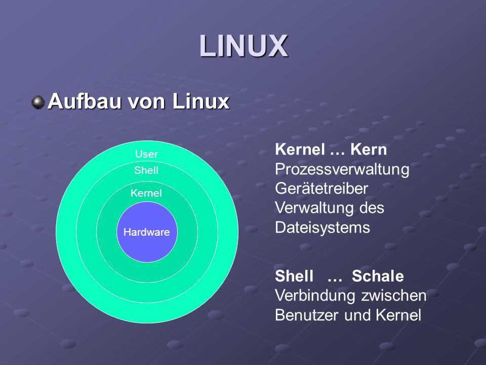 LINUX Aufbau von Linux User Shell Kernel Hardware Kernel … Kern Prozessverwaltung Gerätetreiber Verwaltung des Dateisystems Shell … Schale Verbindung