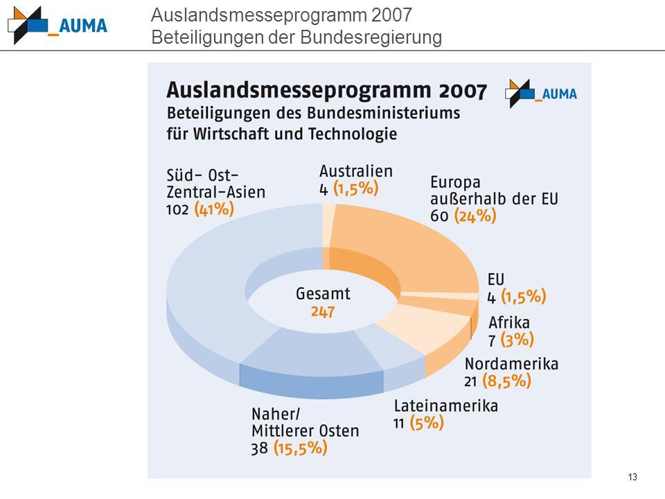 13 Auslandsmesseprogramm 2007 Beteiligungen der Bundesregierung