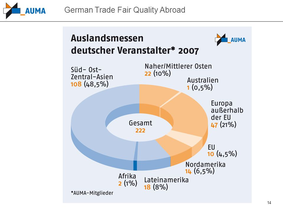 14 German Trade Fair Quality Abroad