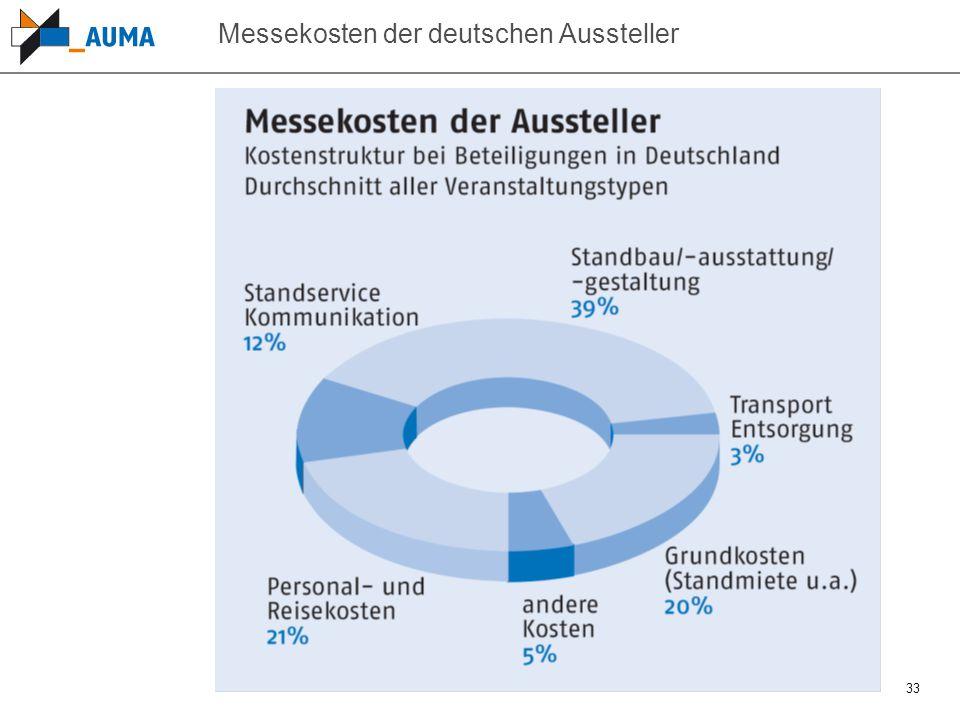 33 Messekosten der deutschen Aussteller