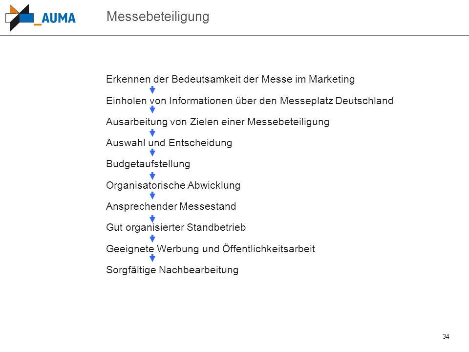 34 Messebeteiligung Erkennen der Bedeutsamkeit der Messe im Marketing Einholen von Informationen über den Messeplatz Deutschland Ausarbeitung von Ziel