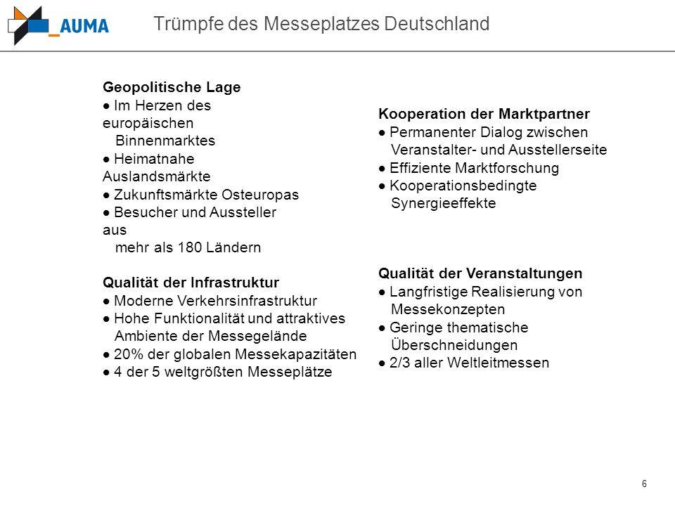 6 Trümpfe des Messeplatzes Deutschland Geopolitische Lage  Im Herzen des europäischen Binnenmarktes  Heimatnahe Auslandsmärkte  Zukunftsmärkte Oste