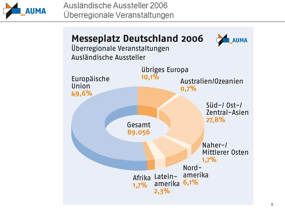 9 Ausländische Aussteller 2006 Überregionale Veranstaltungen