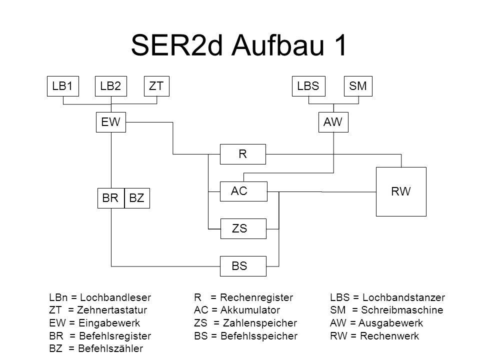 SER2d Aufbau 1 LB1LB2ZTLBSSM EWAW R AC RW ZS BS BRBZ LBn = Lochbandleser ZT = Zehnertastatur EW = Eingabewerk BR = Befehlsregister BZ = Befehlszähler R = Rechenregister AC = Akkumulator ZS = Zahlenspeicher BS = Befehlsspeicher LBS = Lochbandstanzer SM = Schreibmaschine AW = Ausgabewerk RW = Rechenwerk