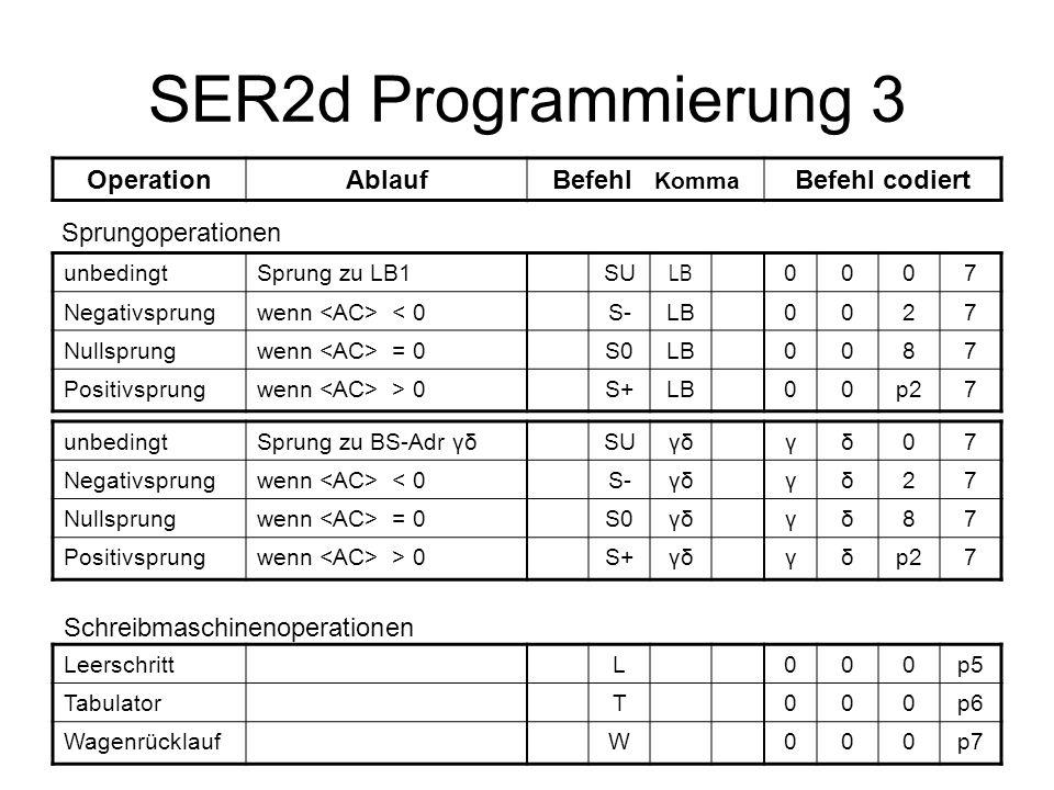 SER2d Programmierung 3 OperationAblaufBefehl Komma Befehl codiert Sprungoperationen unbedingtSprung zu LB1SU LB 0007 Negativsprungwenn < 0S-LB0027 Nullsprungwenn = 0S0LB0087 Positivsprungwenn > 0S+LB00p27 unbedingtSprung zu BS-Adr γδSUγδγδ07 Negativsprungwenn < 0S-γδγδ27 Nullsprungwenn = 0S0γδγδ87 Positivsprungwenn > 0S+γδγδp27 LeerschrittL000p5 TabulatorT000p6 WagenrücklaufW000p7 Schreibmaschinenoperationen