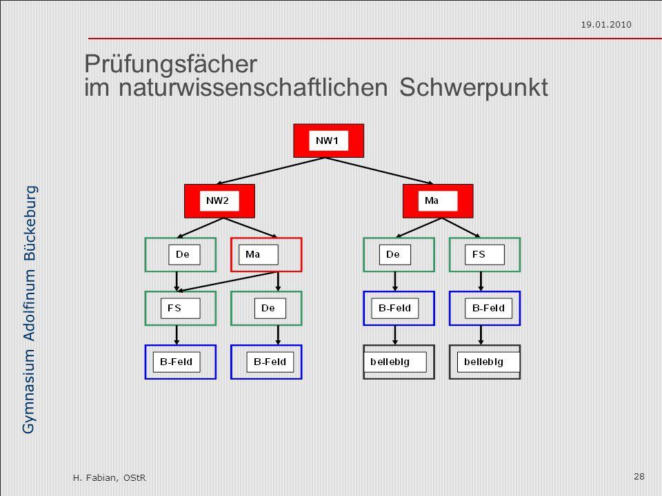 Gymnasium Adolfinum Bückeburg H. Fabian, OStR 19.01.2010 28 Prüfungsfächer im naturwissenschaftlichen Schwerpunkt