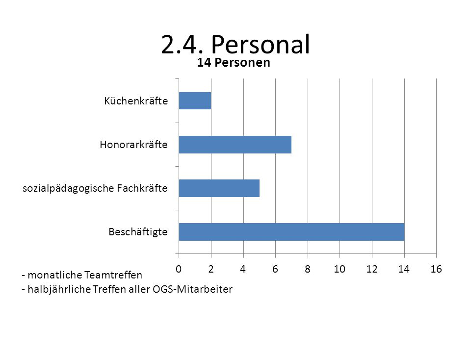 2.4. Personal - monatliche Teamtreffen - halbjährliche Treffen aller OGS-Mitarbeiter