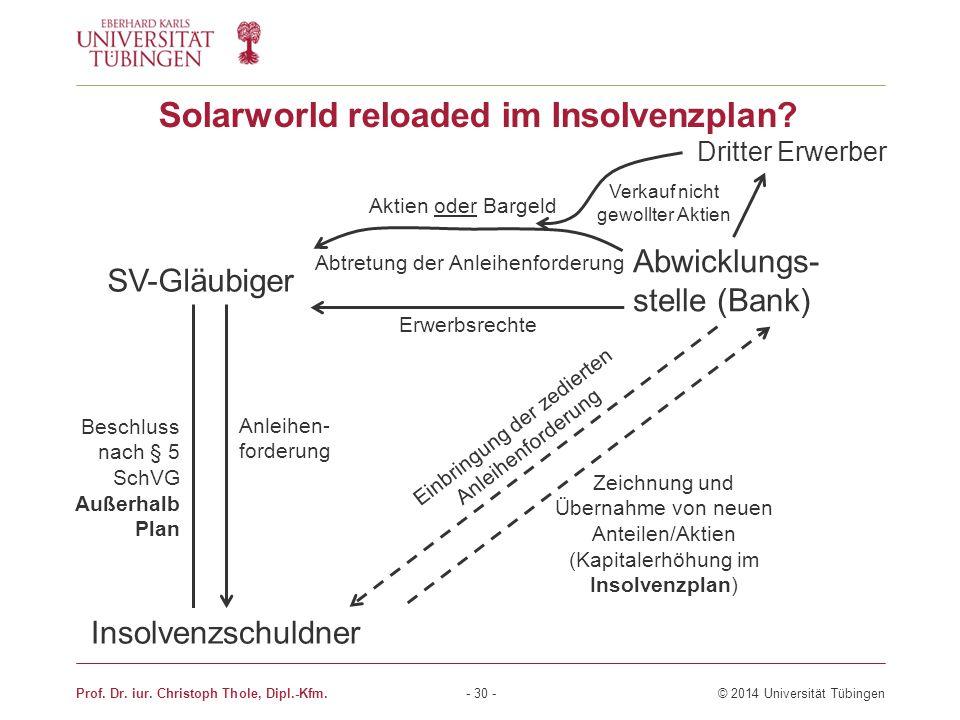 Solarworld reloaded im Insolvenzplan? Prof. Dr. iur. Christoph Thole, Dipl.-Kfm. - 30 - © 2014 Universität Tübingen SV-Gläubiger Abwicklungs- stelle (