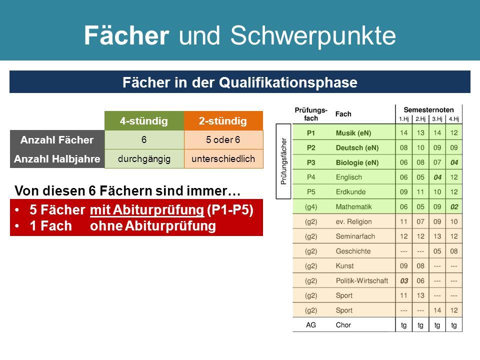 4-stündig 6 durchgängig Anzahl Fächer Anzahl Halbjahre 2-stündig 5 oder 6 unterschiedlich Fächer und Schwerpunkte Fächer in der Qualifikationsphase Vo