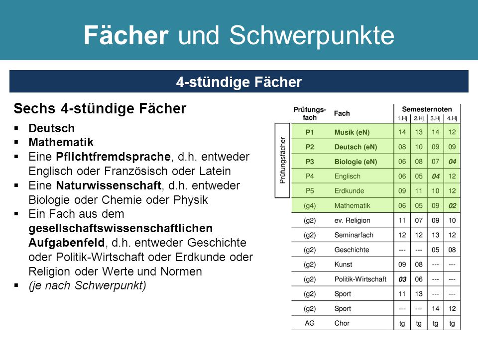 Sechs 4-stündige Fächer  Deutsch  Mathematik  Eine Pflichtfremdsprache, d.h. entweder Englisch oder Französisch oder Latein  Eine Naturwissenschaf